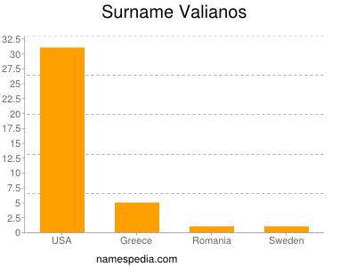 Familiennamen Valianos