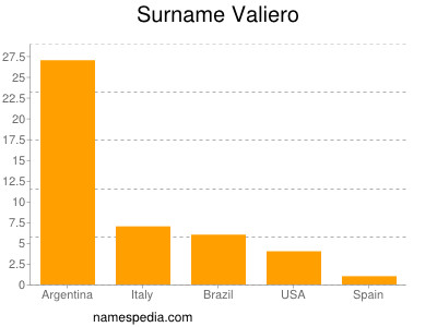 Surname Valiero