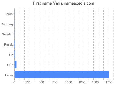 Given name Valija