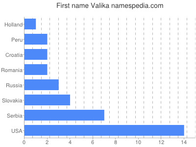 Given name Valika