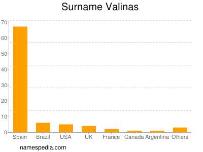 Surname Valinas