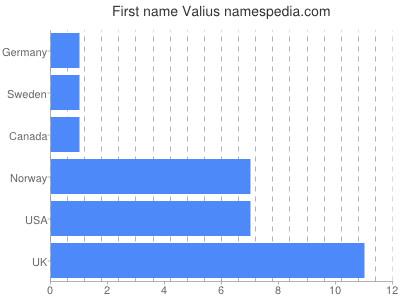 Given name Valius