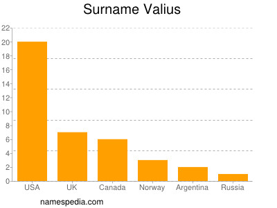 Surname Valius