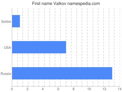 Given name Valkov