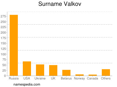 Surname Valkov