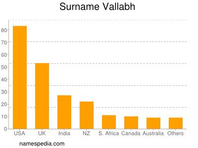 Surname Vallabh