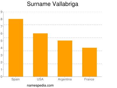 Surname Vallabriga