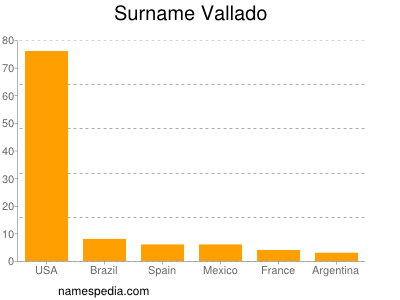 Surname Vallado