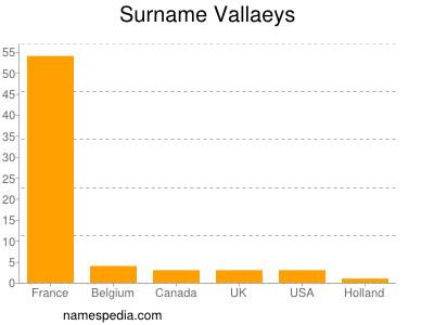 Surname Vallaeys