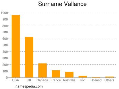 Surname Vallance