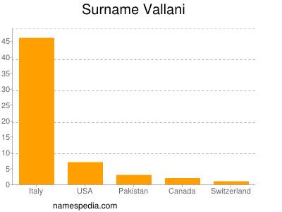 Surname Vallani