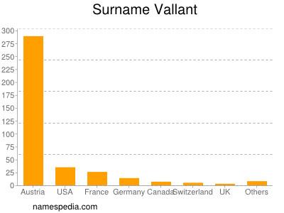 Familiennamen Vallant