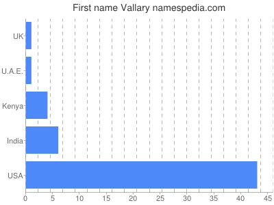 Given name Vallary