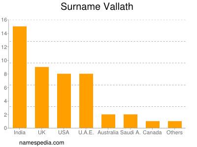 Surname Vallath