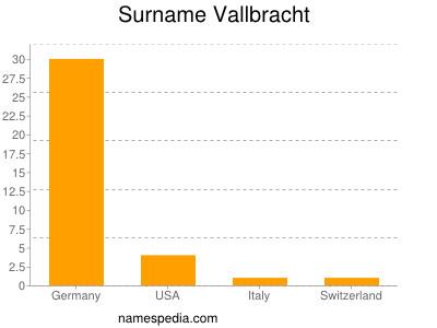 Surname Vallbracht