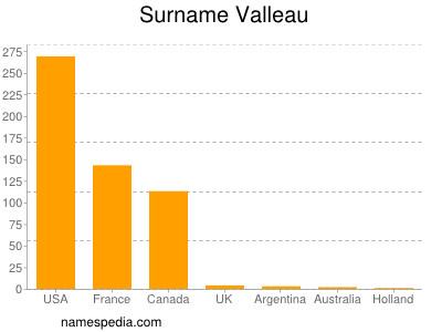 Surname Valleau