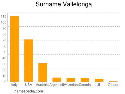 Surname Vallelonga