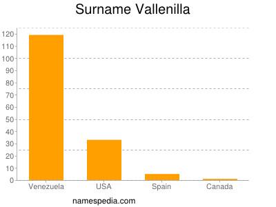 Surname Vallenilla
