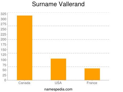 Surname Vallerand