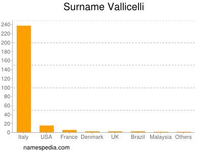 Surname Vallicelli