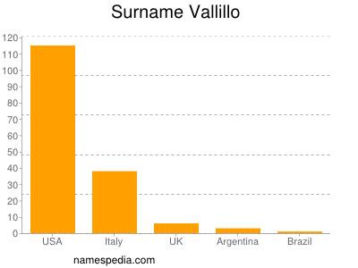 Surname Vallillo