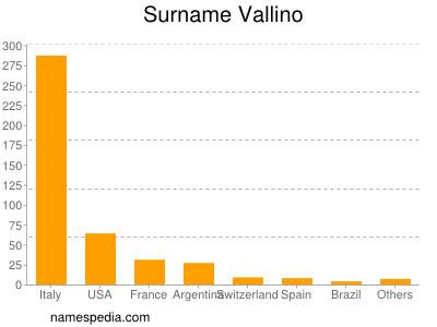 Surname Vallino