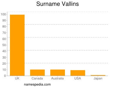 Familiennamen Vallins