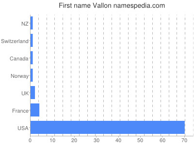Given name Vallon