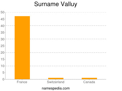 Familiennamen Valluy