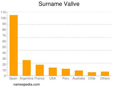 Surname Vallve