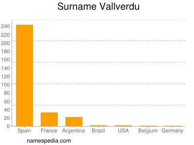 Familiennamen Vallverdu