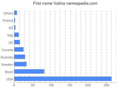 Vornamen Valma