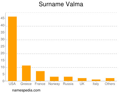 Familiennamen Valma