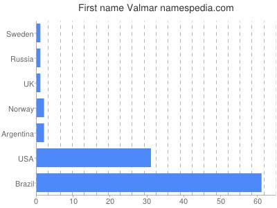 Vornamen Valmar