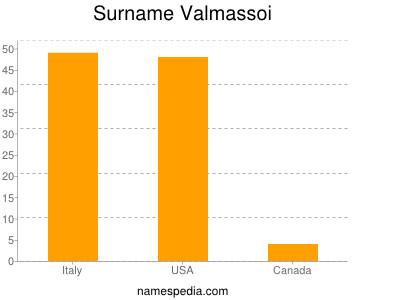 Familiennamen Valmassoi