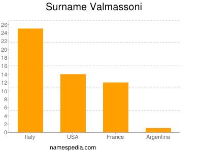 Surname Valmassoni