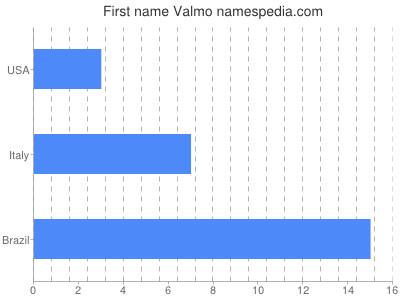 Vornamen Valmo