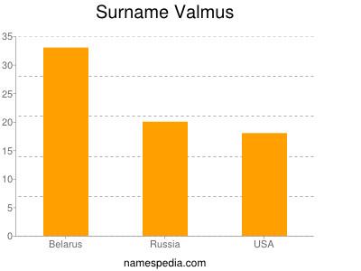 Familiennamen Valmus