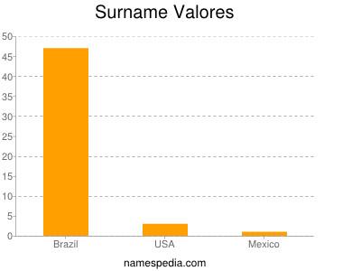 Familiennamen Valores