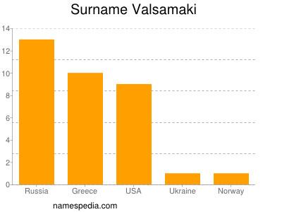 Surname Valsamaki