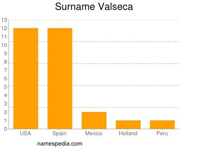 Surname Valseca