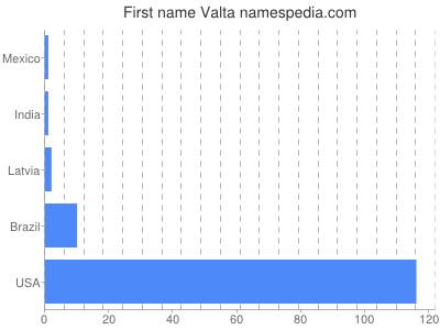 Given name Valta