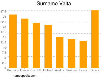 Surname Valta