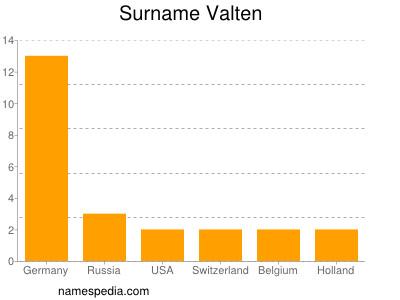 Surname Valten
