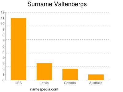 Surname Valtenbergs