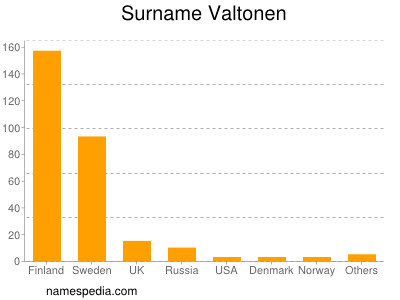 Surname Valtonen