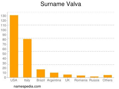 nom Valva