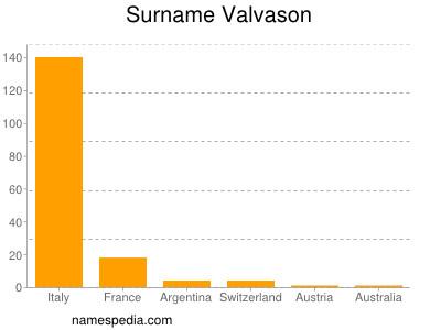 Surname Valvason