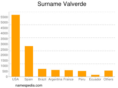Surname Valverde