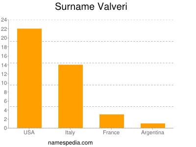 Surname Valveri